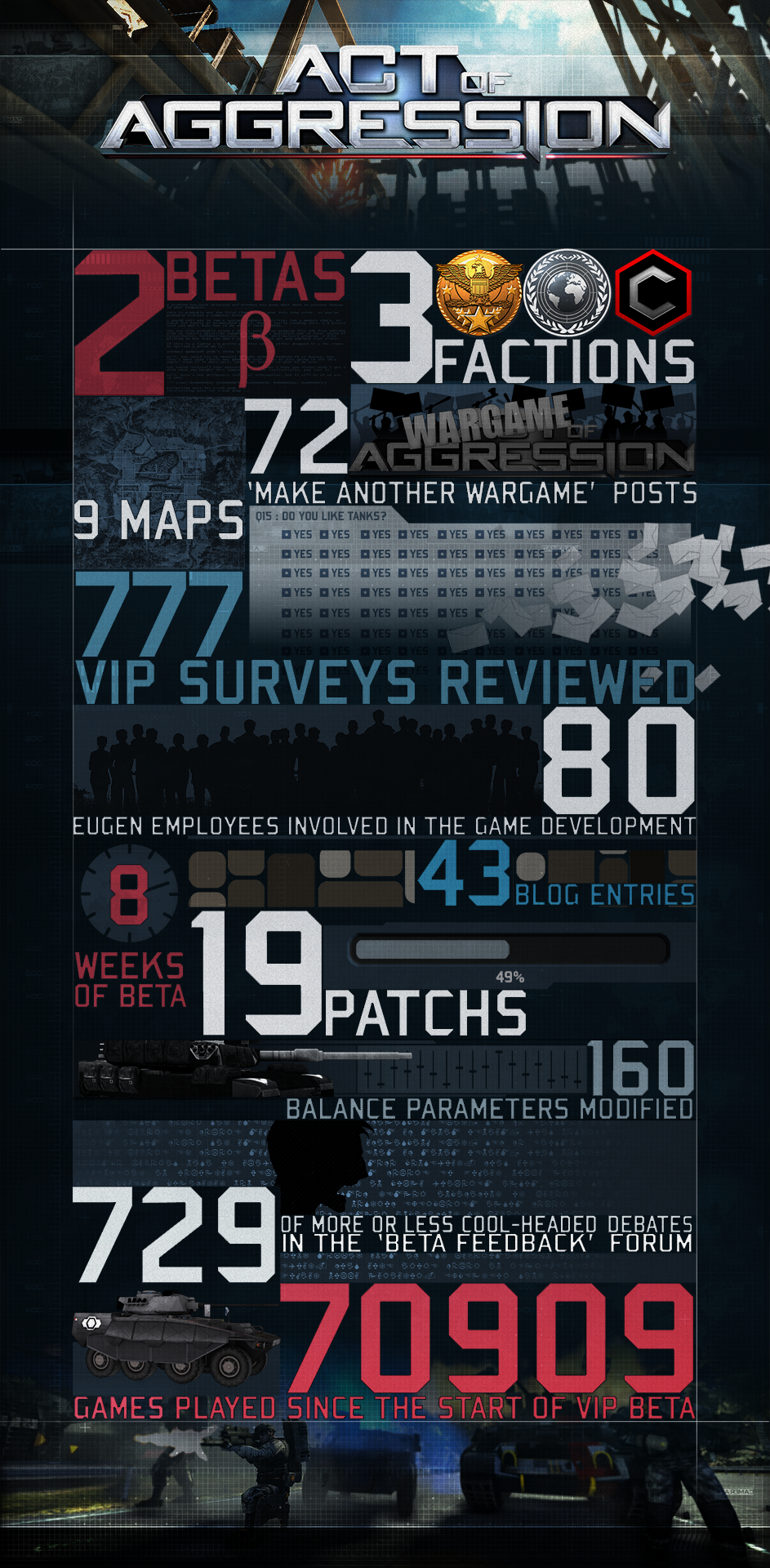 Act of Aggression's Betas in numbers …
